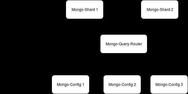 MongoDB-Sharding