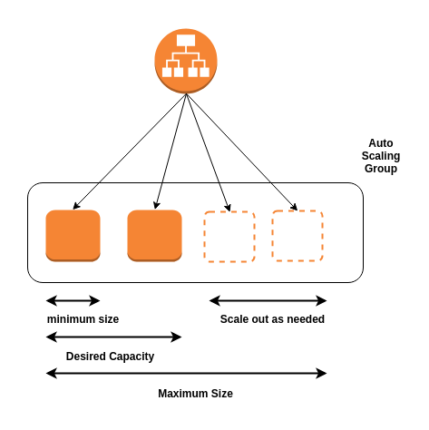 Amazon Auto Scaling: Getting Started with AWS   Tudip