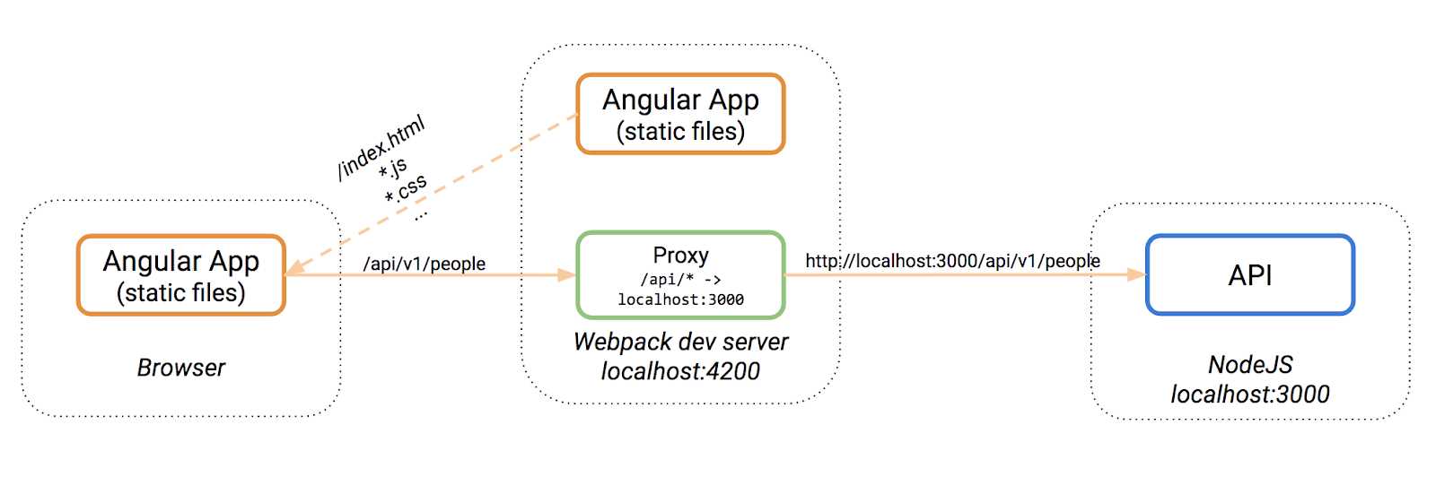 MEAN Stack Architecture and Best Practices | Tudip
