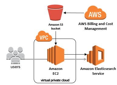 Fundamentals-of-AWS-pricing-AWS-cost-optimization