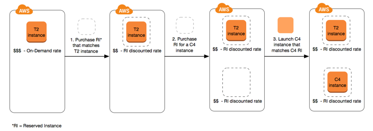 Reserved-Instance-AWS-cost-optimization