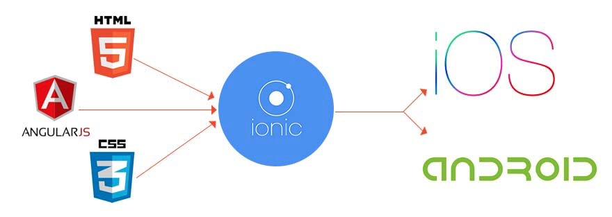 How-to-publish-an-ionic-app-for-android