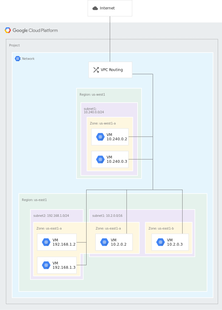 Google Cloud Networking