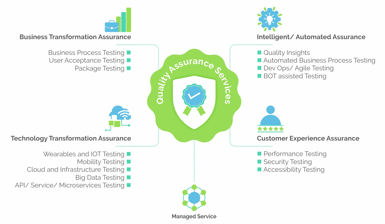 Quality-Assurance-Services
