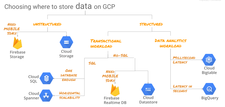 store-data-on-GCP