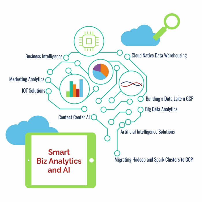 SMART-BIZ-ANALYTICS-AND-AI