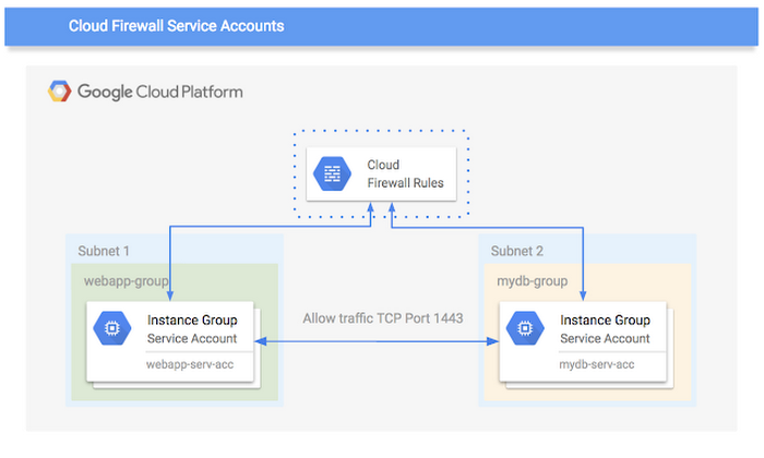Cloud-Firewall-Service-Account