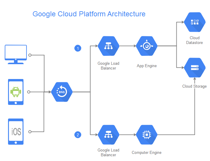 Blog  Golang And Google Cloud Platform Integration
