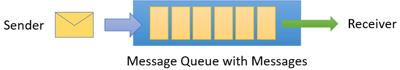 message-queue