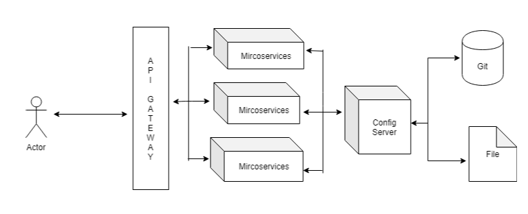 MicroserviceArchitecture