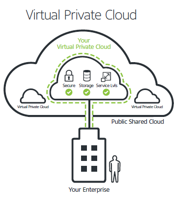Virtual-Private-Cloud-Unify-2015