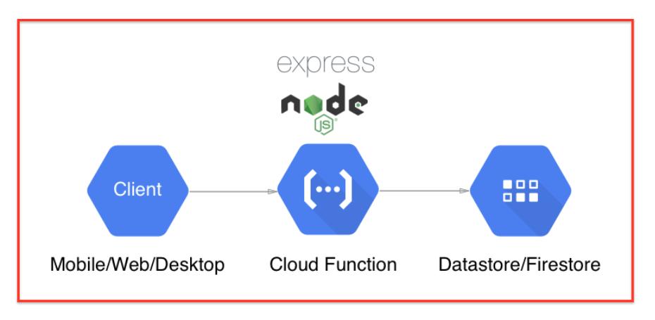 express-node