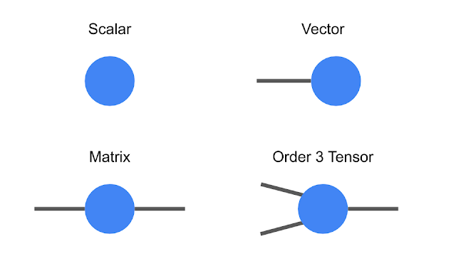 notation-for-tensors