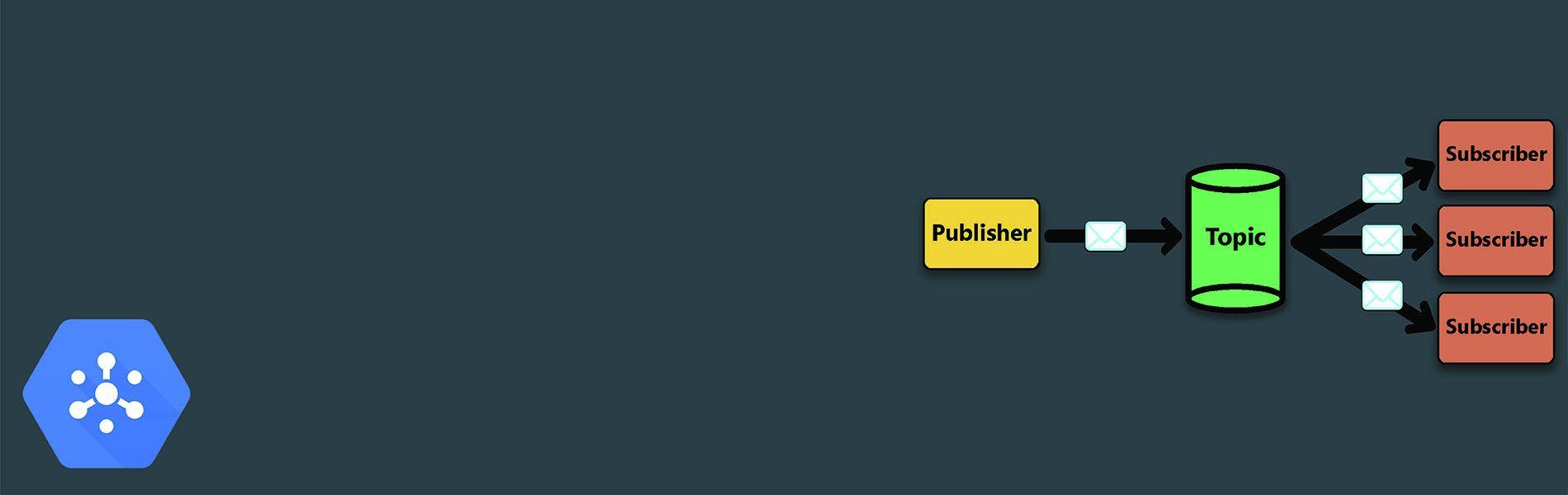 Pub-Sub blog 1900×600