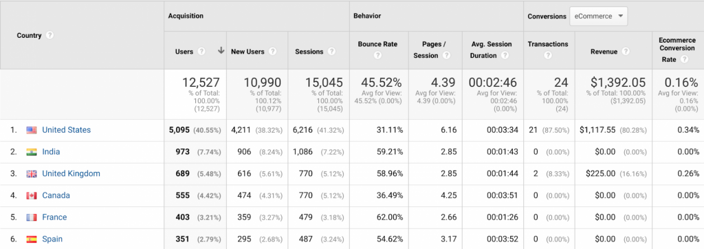 Make-informed-Decisions-using-Google-Analytics-6.png