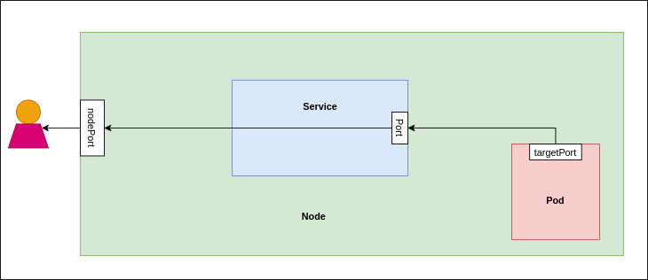 Services-in-kubernetes-2