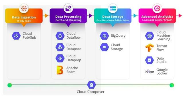 Data_Processing_On_GCP_1