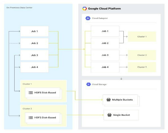 Migration_a_Hadoop_Infrastructure_to_GCP_Google_Cloud_Platform_01