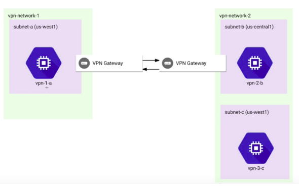 VPN_Configuration_Across_VPCs_on_GCP_01