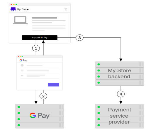 Google_Pay_integration_for_web_applications_01