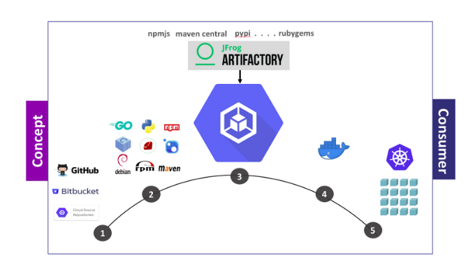 Integrating_Google_Cloud_Build_with_JFrog_Artifactory_01